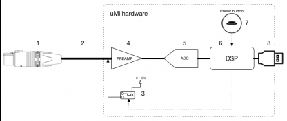 uMi hardware details control audio interface, microphone connection and internal DSP.